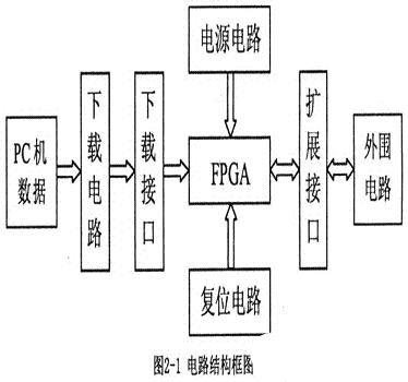 基于Altera Cyclone系列FPGA器件实现开发板的方案设计