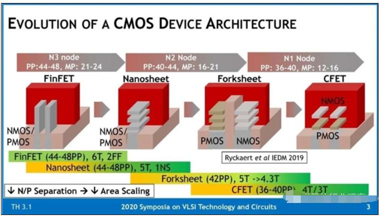 芯片巨头们已开始研发小于3nm CPU技术,或采...