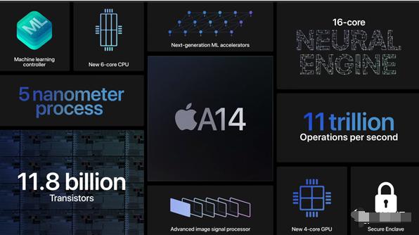 深度解析苹果A14处理器:CPU和GPU性能上或低于高通骁龙875
