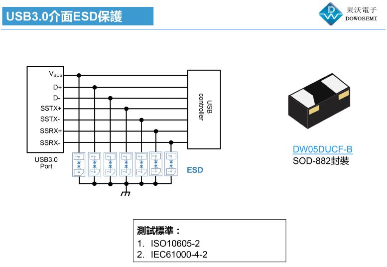 USB3.0接口ESD静电防护方案的特点是什么