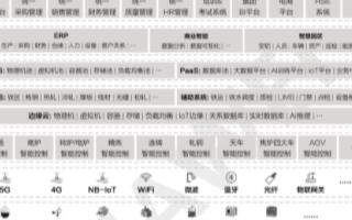 工业互联网平台整合数据与应用,5G智慧钢铁十大应...