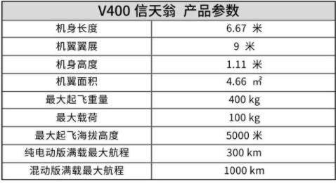垂直起降智能飞行器V400信天翁发布,具有更高的...