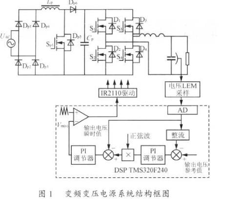 基于TMS320F240芯片实现逆变电源变频解决方案
