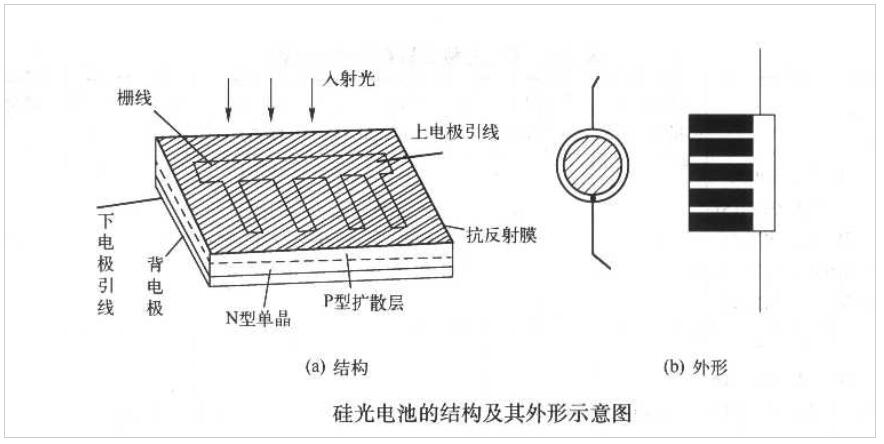 光敏三极管结构外形_光敏三极管电路符号