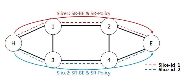 基于Slice-bundle接口使能三層屬性,滿...