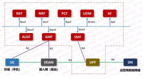 公有云 + 5G核心网将要问世?核心网络格局将迎...