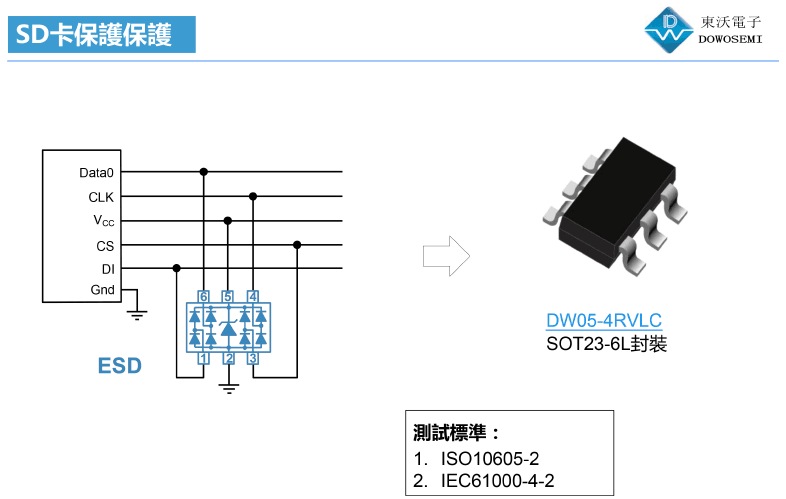 关于SD卡接口ESD静电防护方案图的介绍