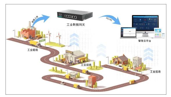 低成本ARM工业数据网关方案推荐