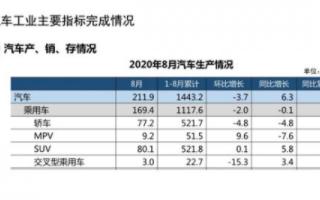 8月中国品牌乘用车销量环比和同比均呈增长趋势