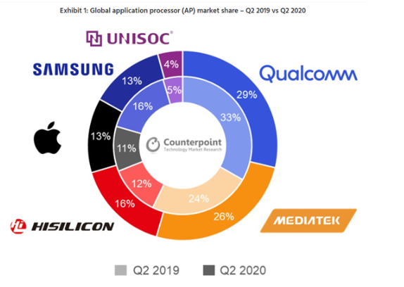 手机应用处理器市场分析报告:华为海思反超三星跃居第三