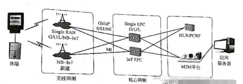 NB-iot网络架构介绍_NB-iot的数据传输方式