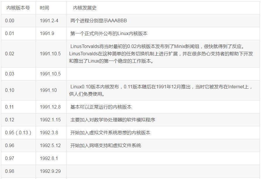 linux内核版本历史_linux内核的作用