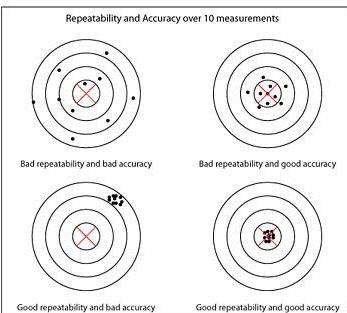 机器人技术的可重复性和准确性分析