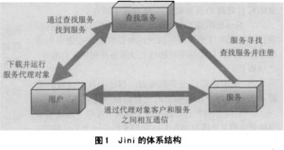 基于Jini互联技术实现分布式嵌入式系统的设计