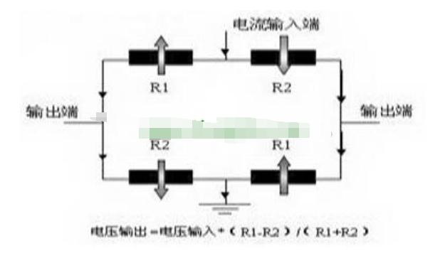 巨磁阻电流传感器的原理解析
