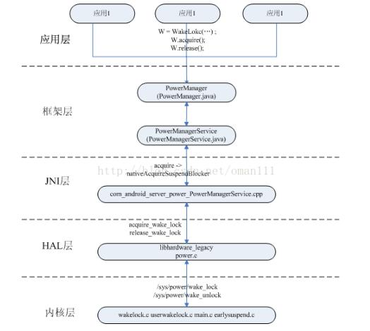 浅谈Android系统的电源管理框架