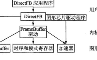 DirectFB的特性、架構和基本開發方案研究