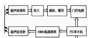 超声波放大电路测距采用了单片机编程技术?