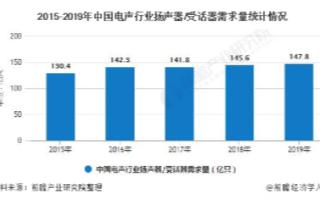 中国扬声器/受话器需求量低速增长,电声企业区域集...