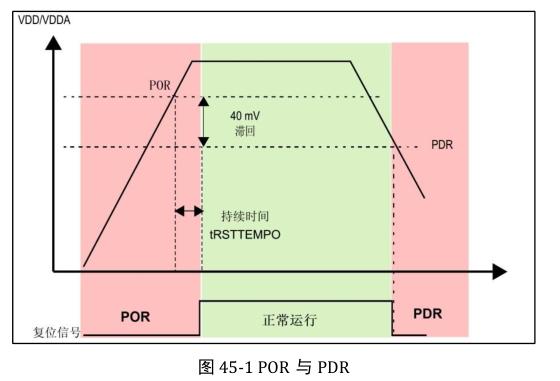 基于STM32芯片的电源监控器应用方�案