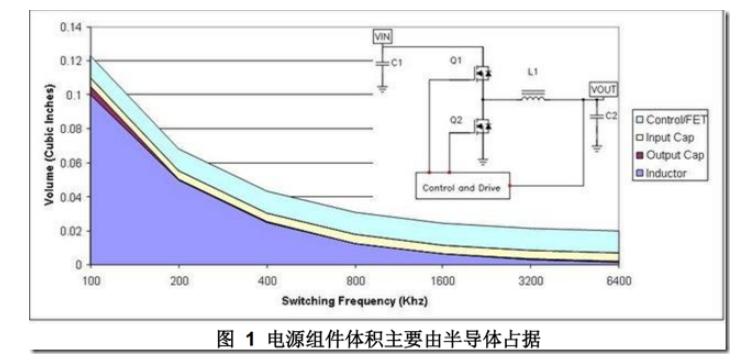 DCDC开关电源布局设计---噪声的来源和降低