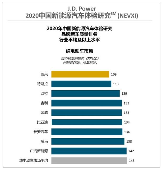 中国新能源汽车质量排名榜出炉,蔚来超特斯拉成第一