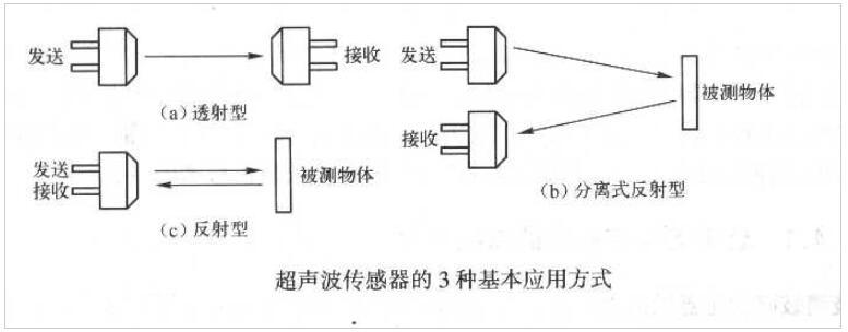 超声波传感器的工作原理_超声波传感器的基本应用