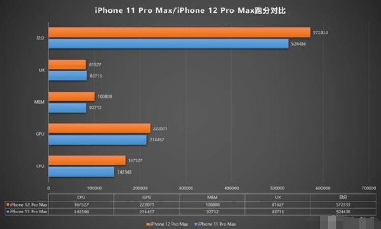 """""""难产""""的iPhone 12暴露出苹果的三大隐患,它可能没那么完美"""