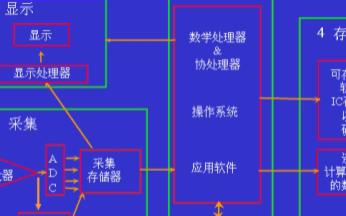 示波器模擬前端放大器的帶寬概念及分析