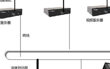 水库无线监控系统的功能、特点及方案设计