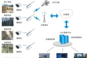 电力远程监控系统的功能实现和应用方案设计