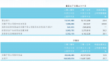 上半年中国半导体企业取得不错成绩