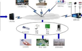 中电兴发核电实物保护系统的架构、特点及应用分析