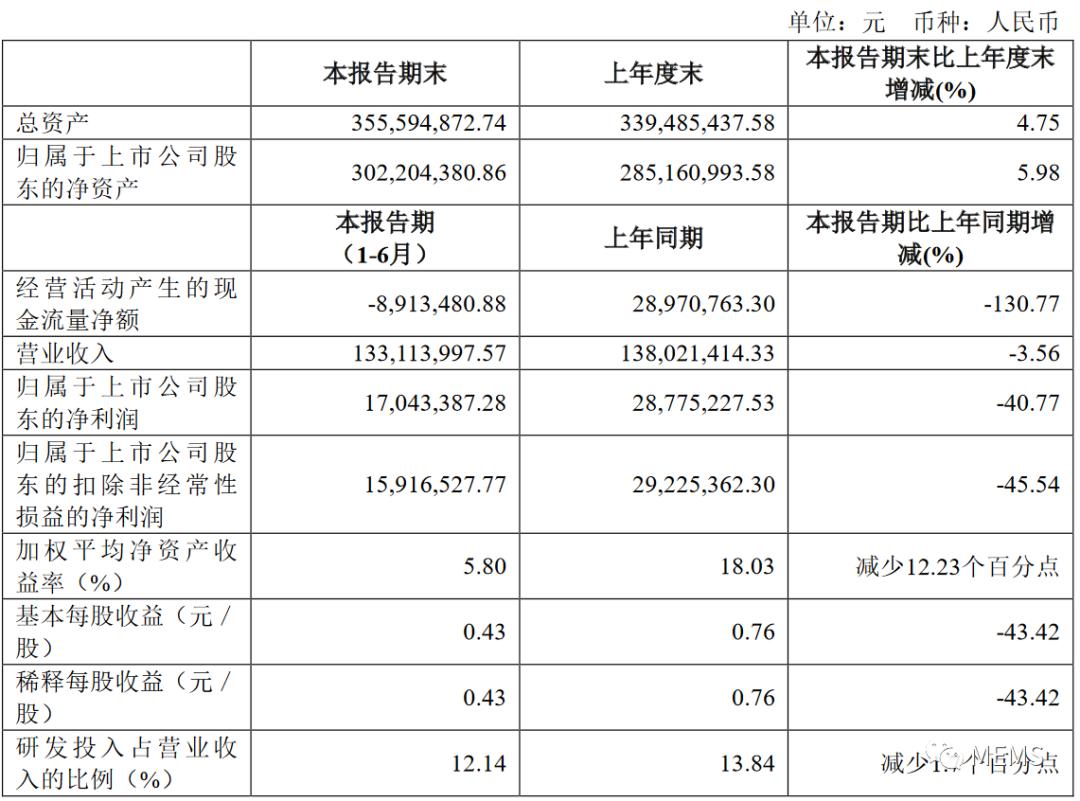 敏芯股份上半年营收略降3.56%,研制新一代MEMS麦克风芯片