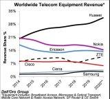 2020年上半年全球电信设备市场份额:华为、诺基亚和爱立信占据前三