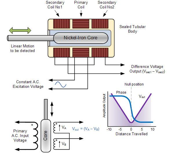 位置传感器的主要类型和应用