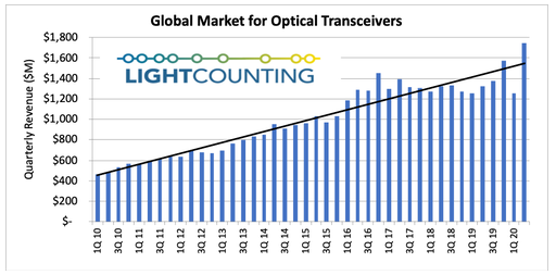 Q2季度全球光模块销售额创最高纪录,2021年需求可能有惊喜