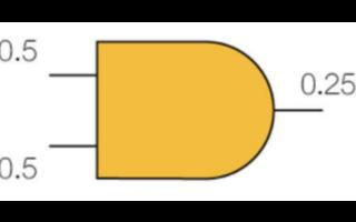 使用非随机故障分析法为LBIST设计提高故障检测能力