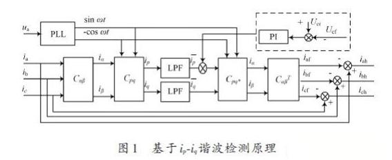 無差拍SVPWM的有源濾波器設計分析