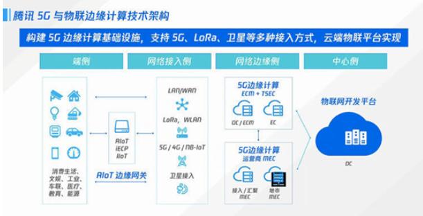 互联网巨头如何利用边缘计算切入5G网◆络基础设施建设?