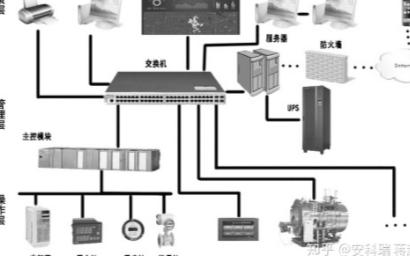 航站楼能源管理系统的设计以及应用功能的介绍