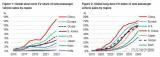 2025年全球动力电池规模的支撑点