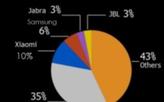小米真无线耳机市场份额占比达10%,苹果无线耳机市场份额被逐渐蚕食