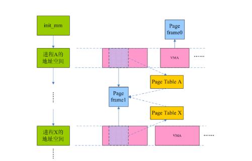 Linux模块之逆向映射概述