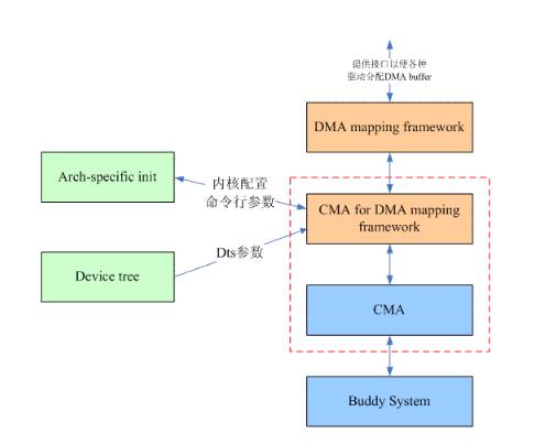 嵌入式内核中为何建立CMA模块?CMA模块作用分...