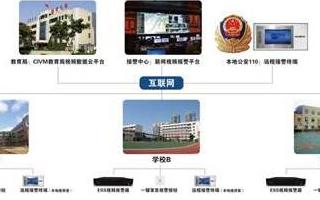 公共安全视频监控建设的联网应用方案分析