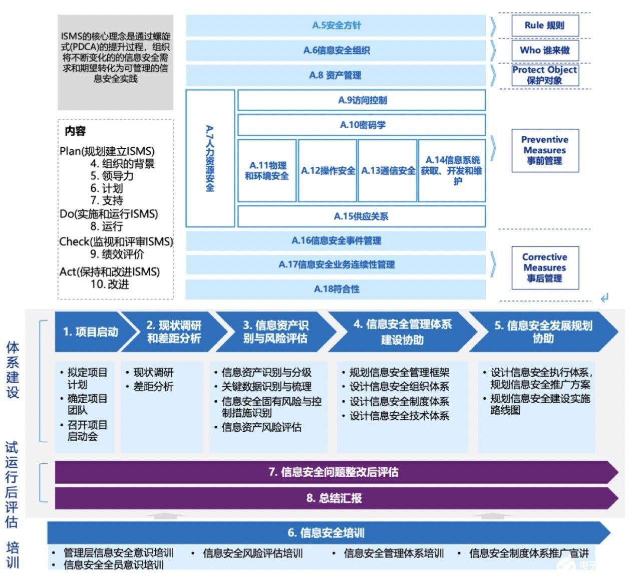 企业主动构建内部信息安全管理体系,提高数据安全和隐私保护能力