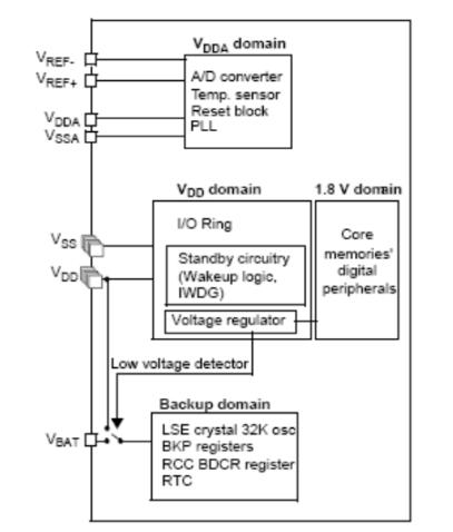 STM32中电源各引脚说明分析