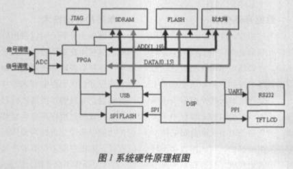 基于Blackfin系列处理器和操作系统实现数据...