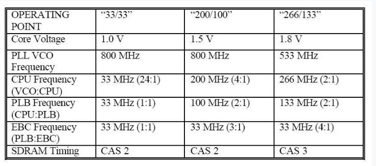 Linux下的动态电源管理(DPM)技术分析